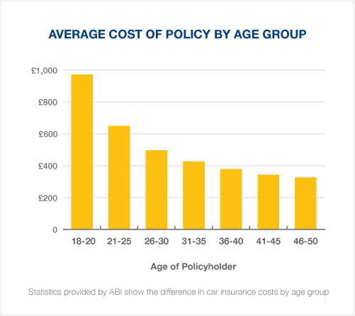 Car insurance costs by age graph